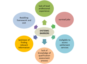 Systemic barriers to employment